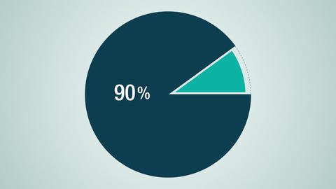 Circle diagram for presentation, Pie chart indicated 90percent Animation