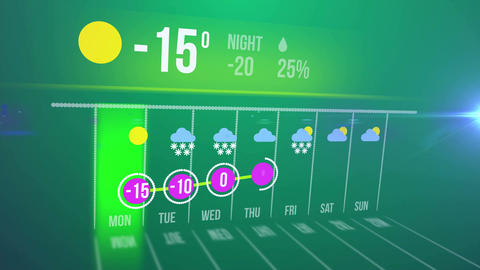 Weather forecast interface from cold to warm Animation