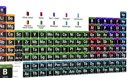 Periodic Table of the Elements with the 4 new elements ( Nihonium, Moscovium, Animation