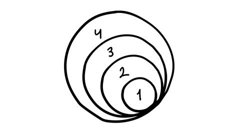 Hand-drawn infographic element - a scheme of four circles Footage