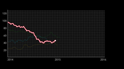 4K Oil Price Drop Chart between 2014 and 2016 Black 1 Animation