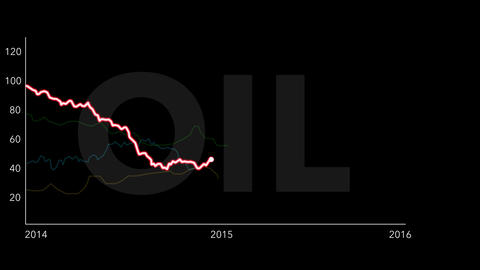 4K Oil Price Drop Chart between 2014 and 2016 Black 4 Animation