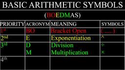 Arithmetic Operator's Priority (PEMDAS) Animation