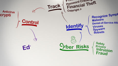 Internet Security Brainstorming Mind Map Stock Video Footage