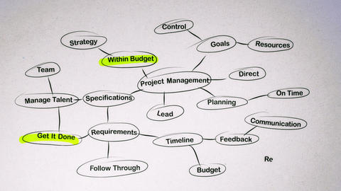 Project Management Brainstorming Mind Map Stock Video Footage