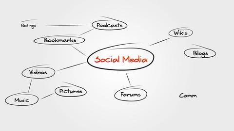 Social Media Sitemap Animation