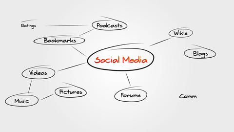 Social Media Sitemap Animation