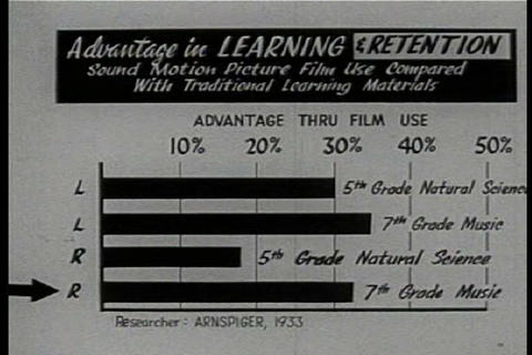 This 1950s film explains how best to use films in  Footage